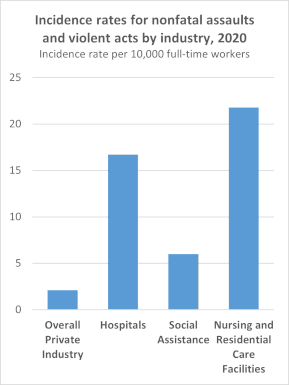 Incidence rates per 10,000 full-time workers for nonfatal assaults and violent acts by industry in 2015. Overall Private Industry: 1.7, Hospitals: 8.5, Social Assistance: 7.6, Nursing and Residential Care Facilities: 21.4.