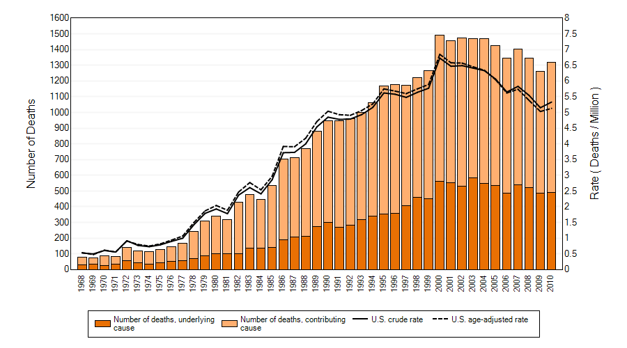 Asbestosis: Number of deaths, crude and age-adjusted death rates, U.S. residents age 15 and over, 1968–2010