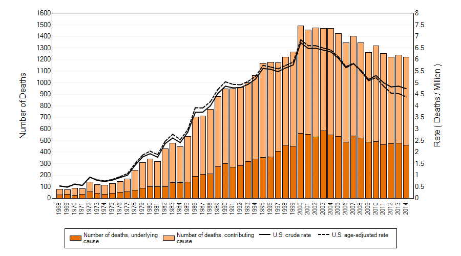 Asbestosis: Number of deaths, crude and age-adjusted death rates, U.S. residents age 15 and over, 1968–2014