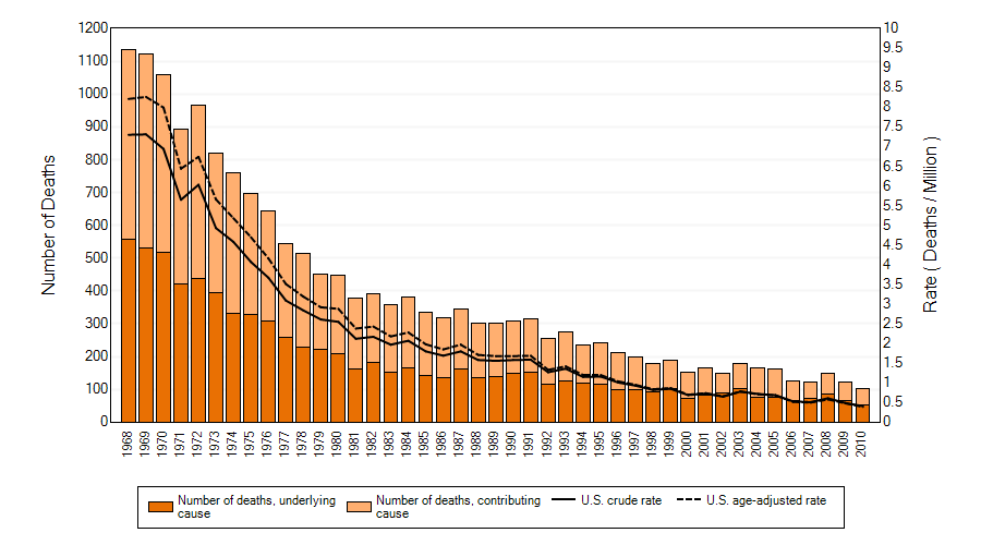 Silicosis: Number of deaths, crude and age-adjusted death rates, U.S. residents age 15 and over, 1968–2010