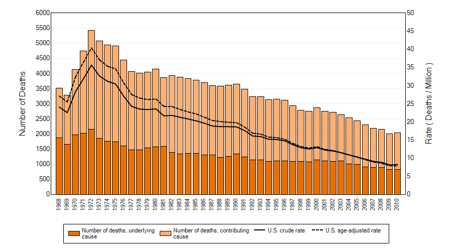 All pneumoconioses: Number of deaths, crude and age-adjusted death rates, U.S. residents age 15 and over, 1968–2010