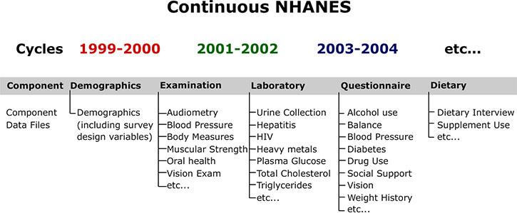 NHANES Tutorials - Module 1 - Datasets